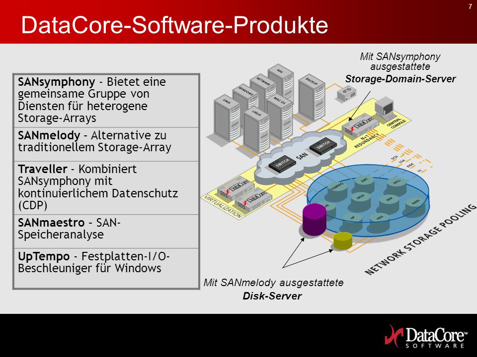 DataCore-Software-Produkte