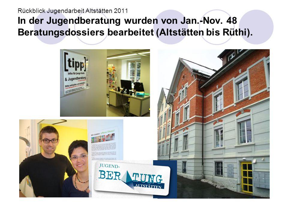 Rückblick Jugendarbeit Altstätten 2011 In der Jugendberatung wurden von Jan.-Nov.