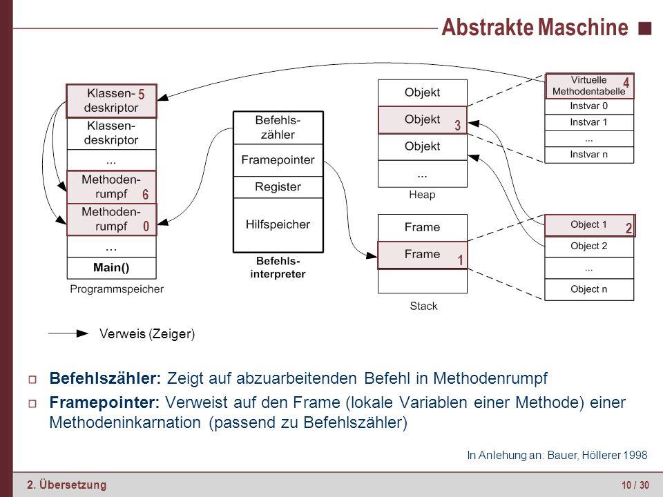 Klassendeskriptor Methodentabelle: Indizierte Datenstruktur mit Methodenselektoren (Namen)