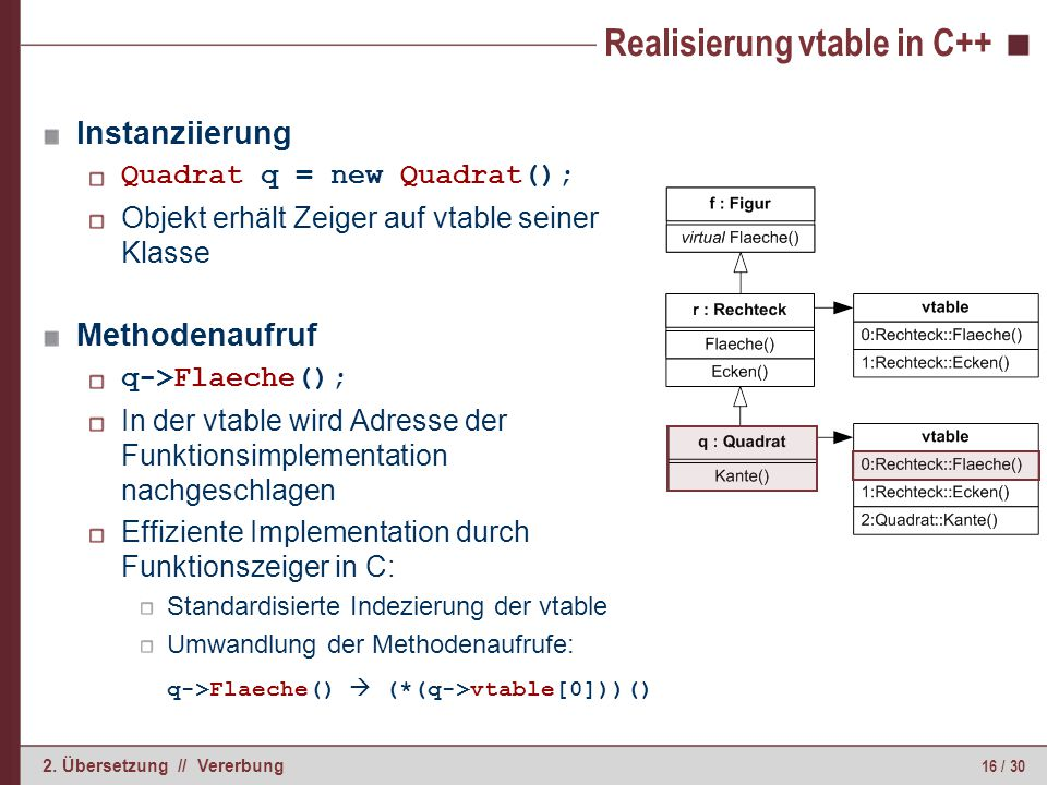 Realisierung vtable in C++