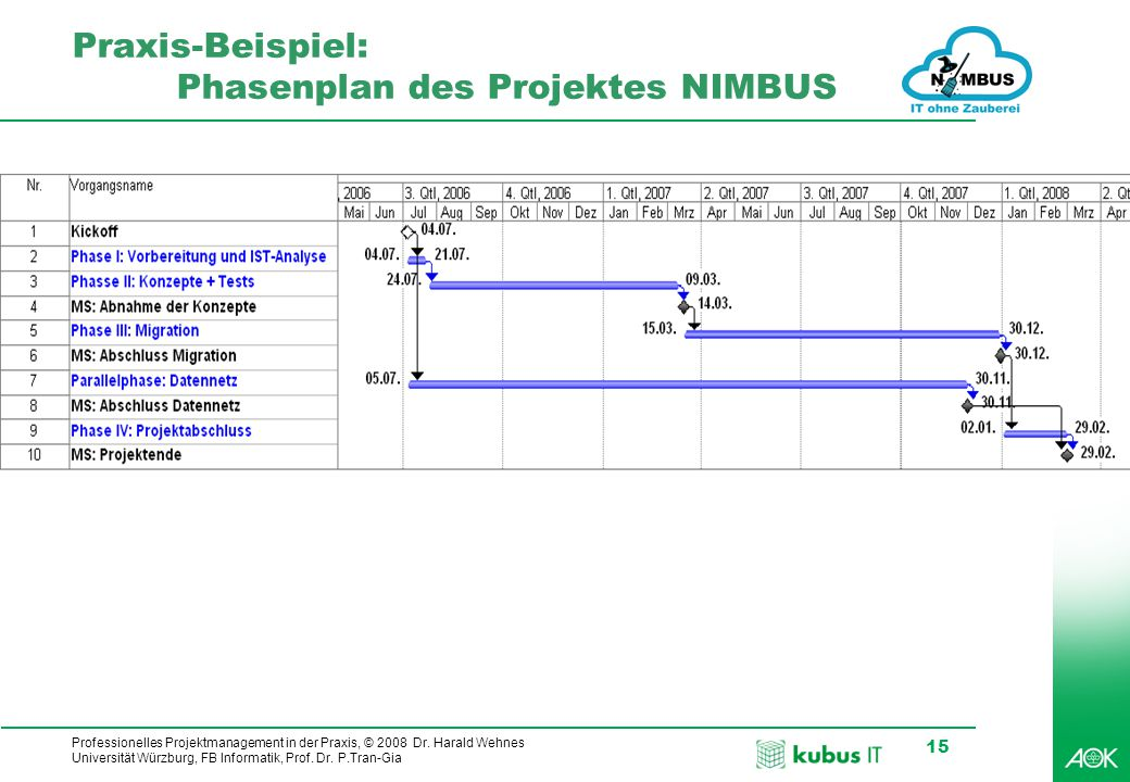 Praxis-Beispiel: Phasenplan des Projektes NIMBUS