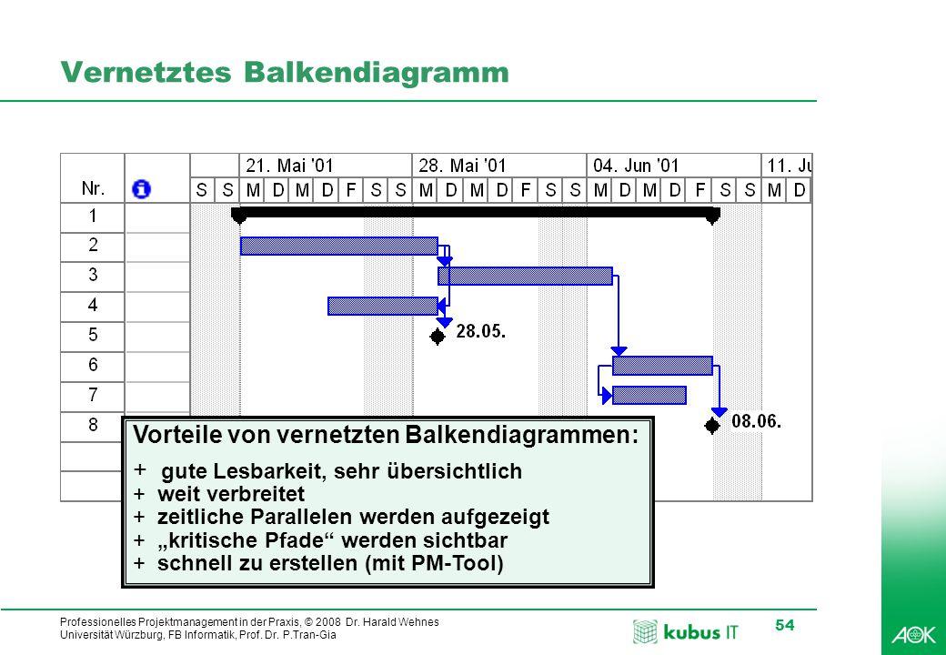 Vernetztes Balkendiagramm
