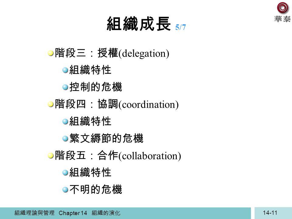 組織成長 5/7 階段三:授權(delegation) 組織特性 控制的危機 階段四:協調(coordination) 繁文縟節的危機