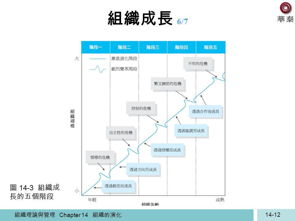 組織成長 6/7 圖 14-3 組織成長的五個階段 組織理論與管理 Chapter 14 組織的演化