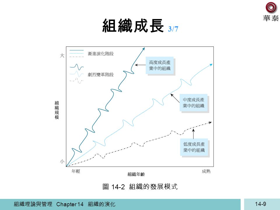 組織成長 3/7 圖 14-2 組織的發展模式 組織理論與管理 Chapter 14 組織的演化