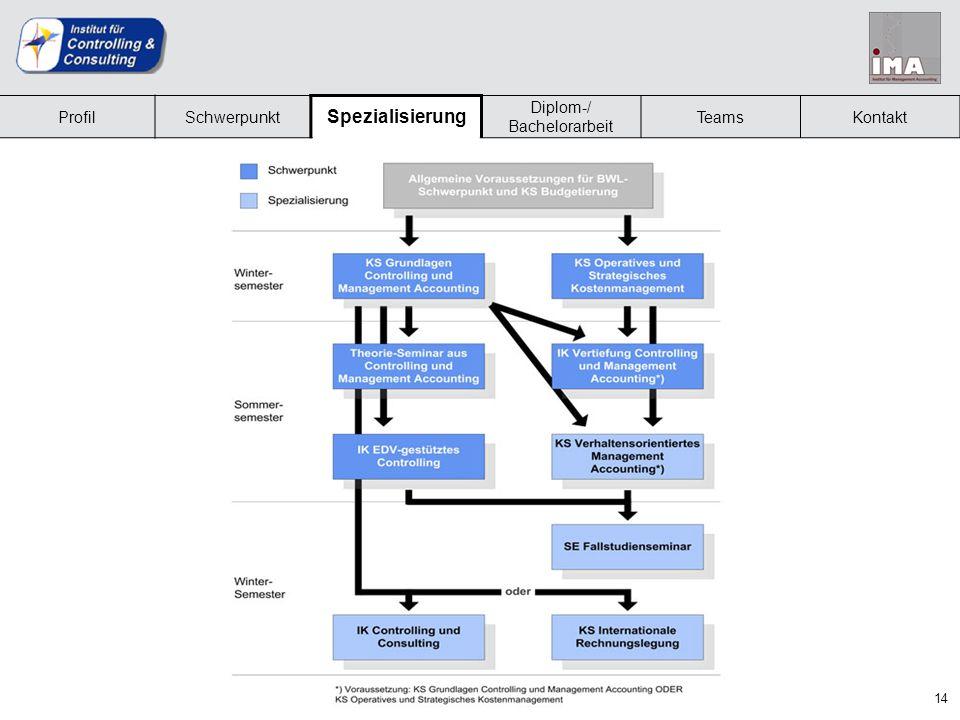 Zusätzliche Inhalte im Spezialisierungsfach (2)
