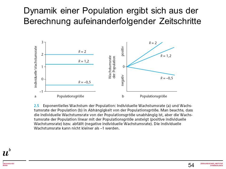 Dynamik einer Population ergibt sich aus der