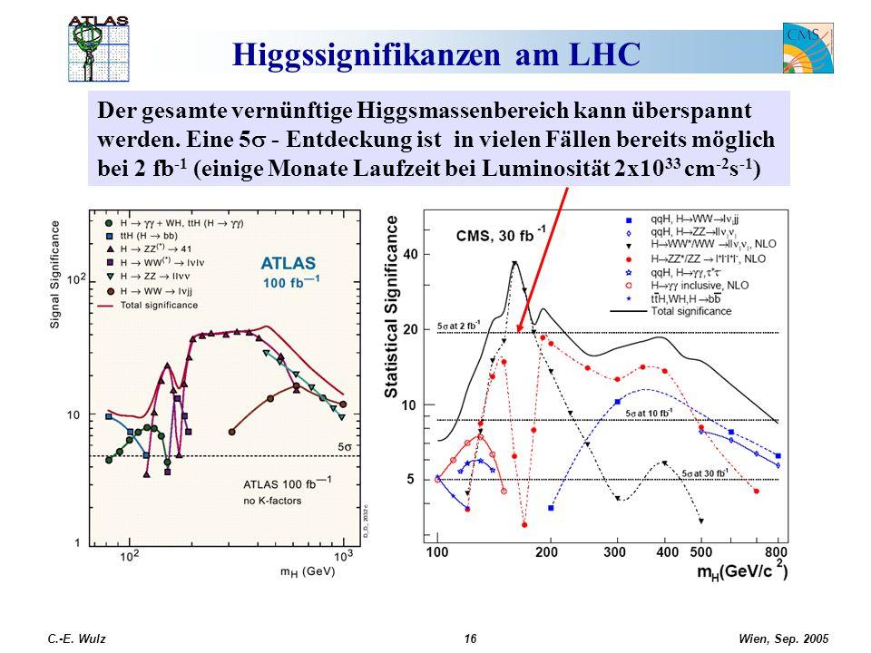 Higgssignifikanzen am LHC