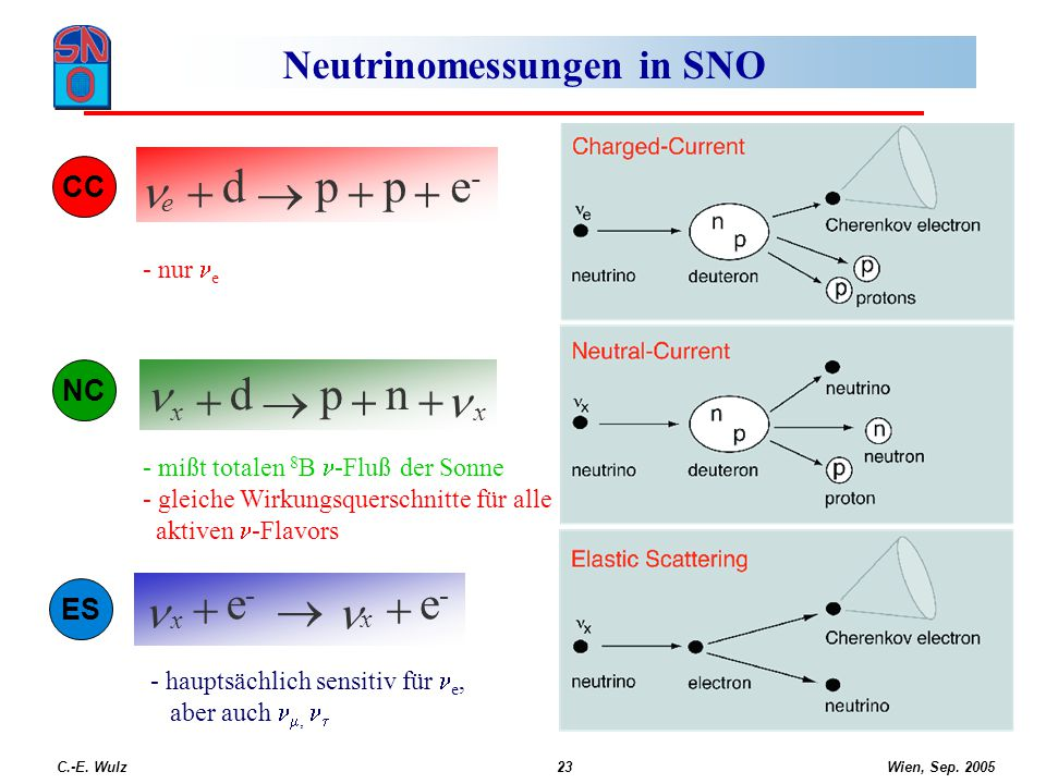 Neutrinomessungen in SNO