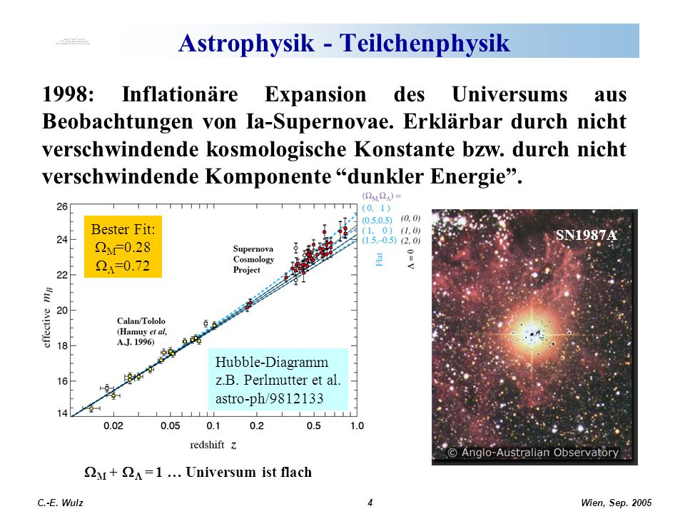 Astrophysik - Teilchenphysik