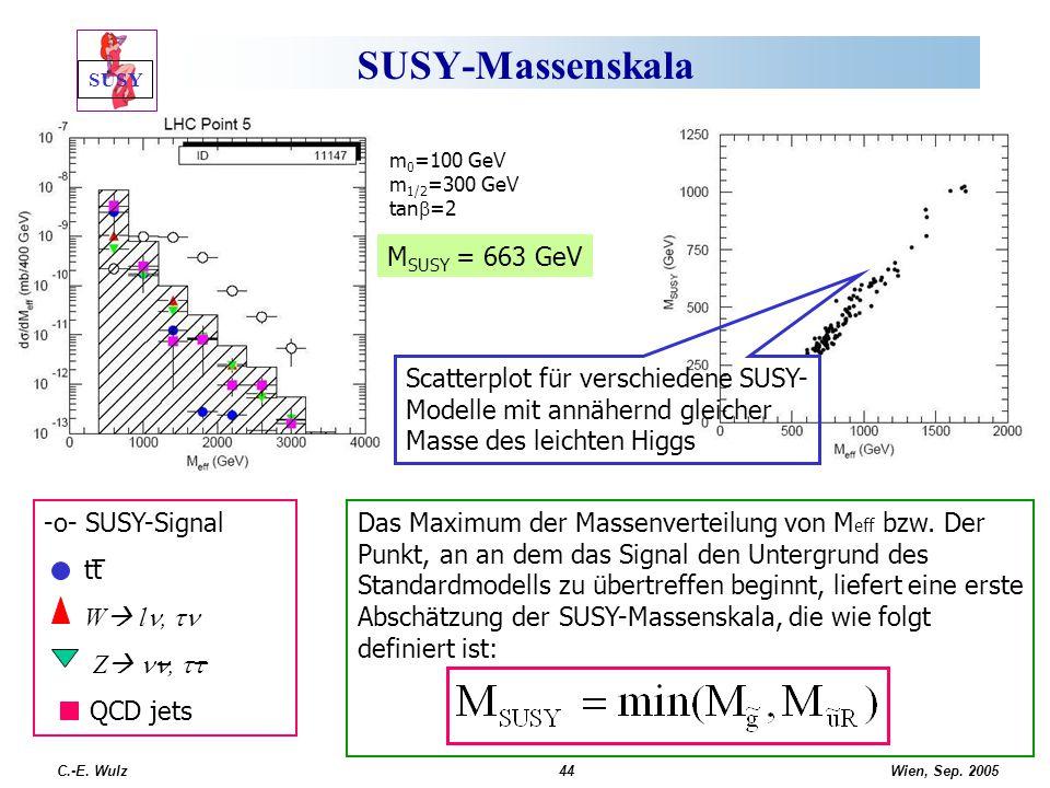 SUSY-Massenskala MSUSY = 663 GeV