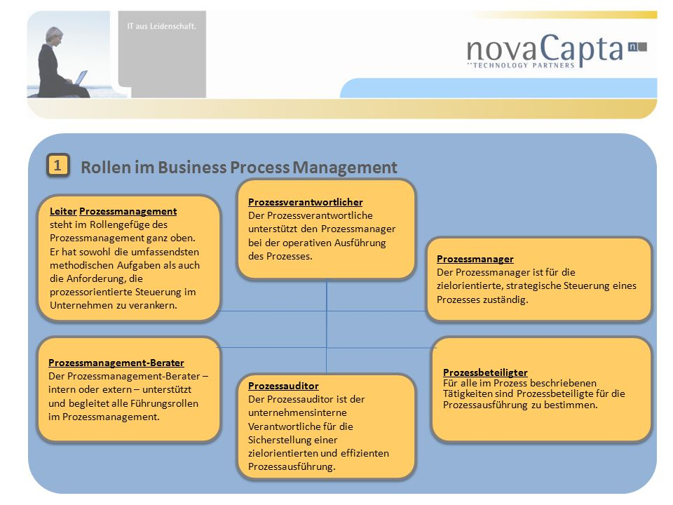 Rollen im Business Process Management
