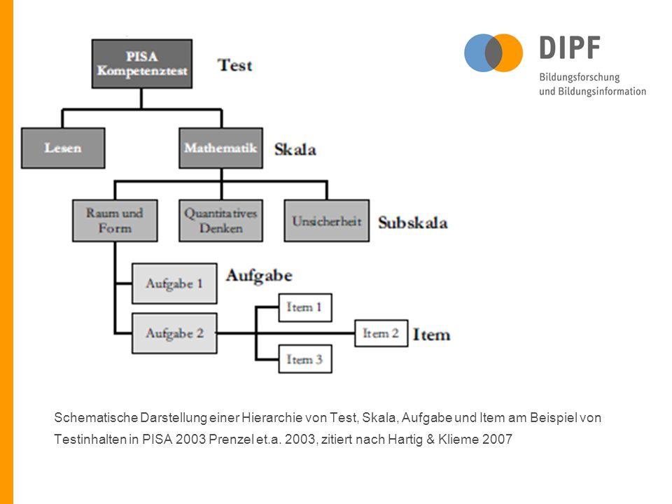 Schematische Darstellung einer Hierarchie von Test, Skala, Aufgabe und Item am Beispiel von Testinhalten in PISA 2003 Prenzel et.a.