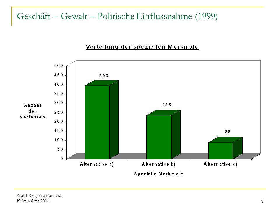 Geschäft – Gewalt – Politische Einflussnahme (1999)