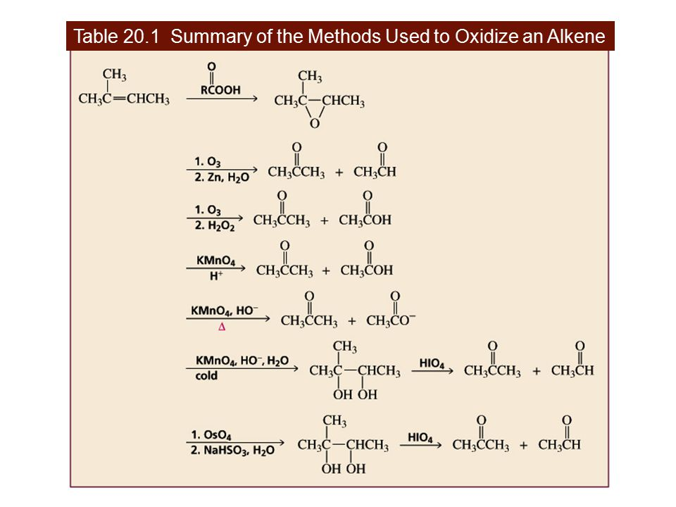 Table 20.1 Summary of the Methods Used to Oxidize an Alkene