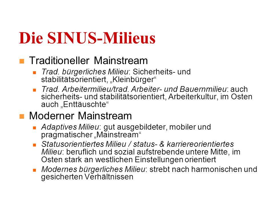 Die SINUS-Milieus Traditioneller Mainstream Moderner Mainstream