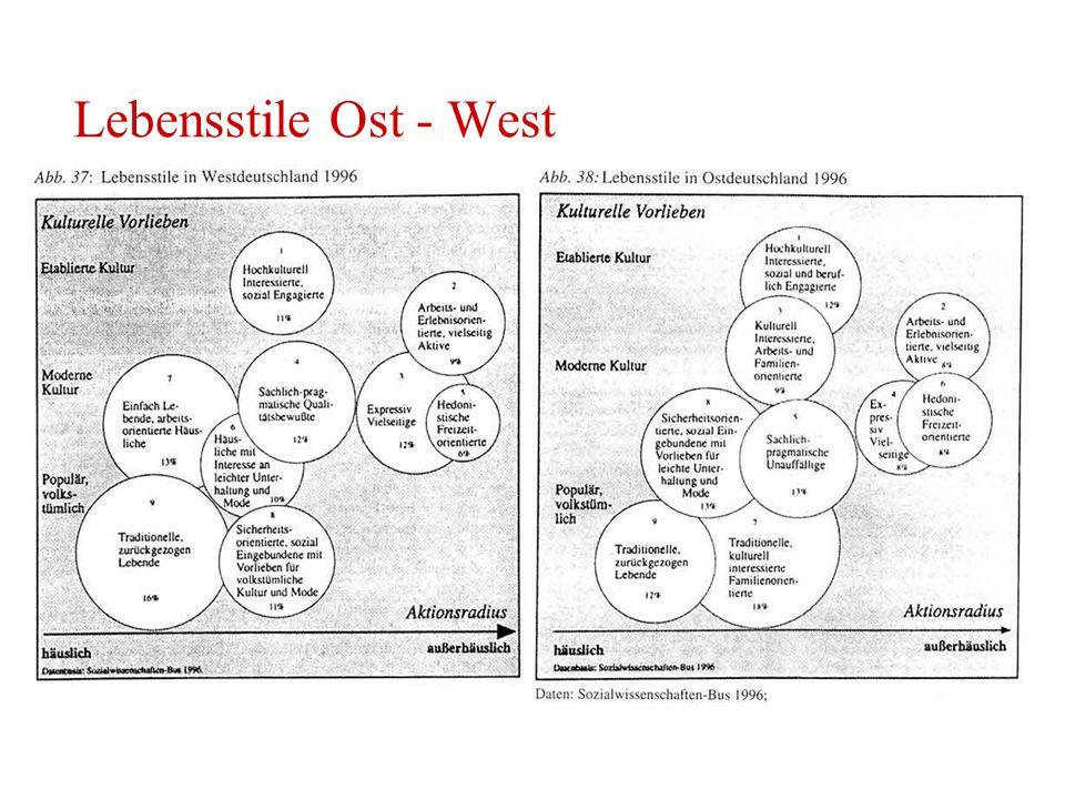 Lebensstile Ost - West