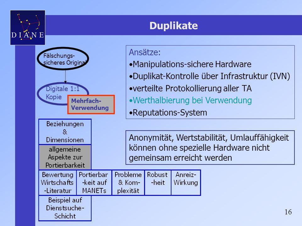 Duplikate Ansätze: Manipulations-sichere Hardware