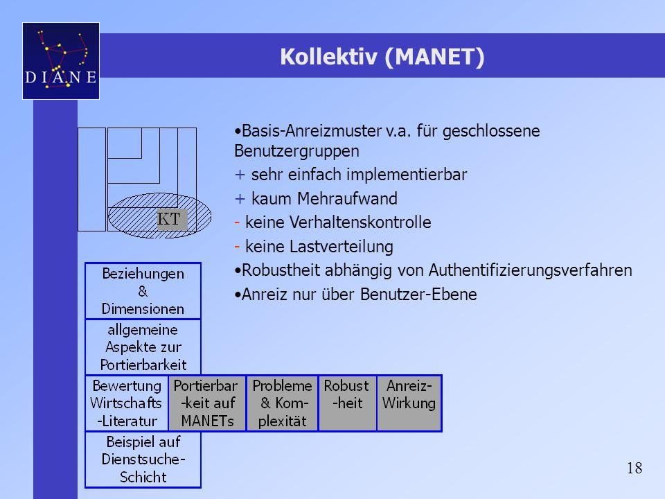 Kollektiv (MANET) Basis-Anreizmuster v.a. für geschlossene Benutzergruppen. sehr einfach implementierbar.