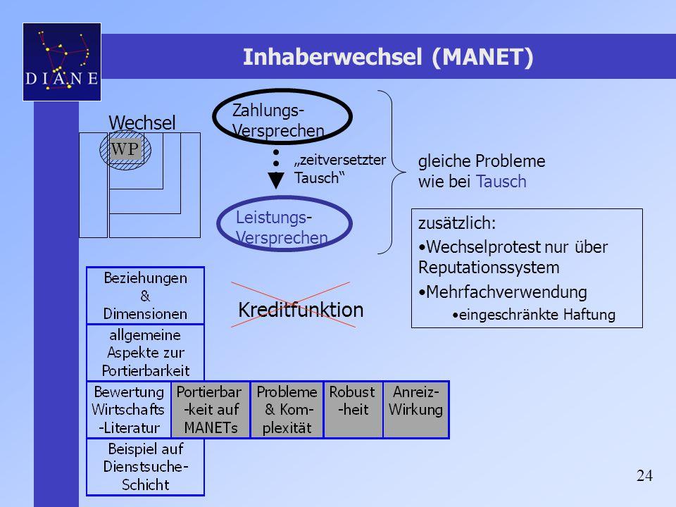 Inhaberwechsel (MANET)
