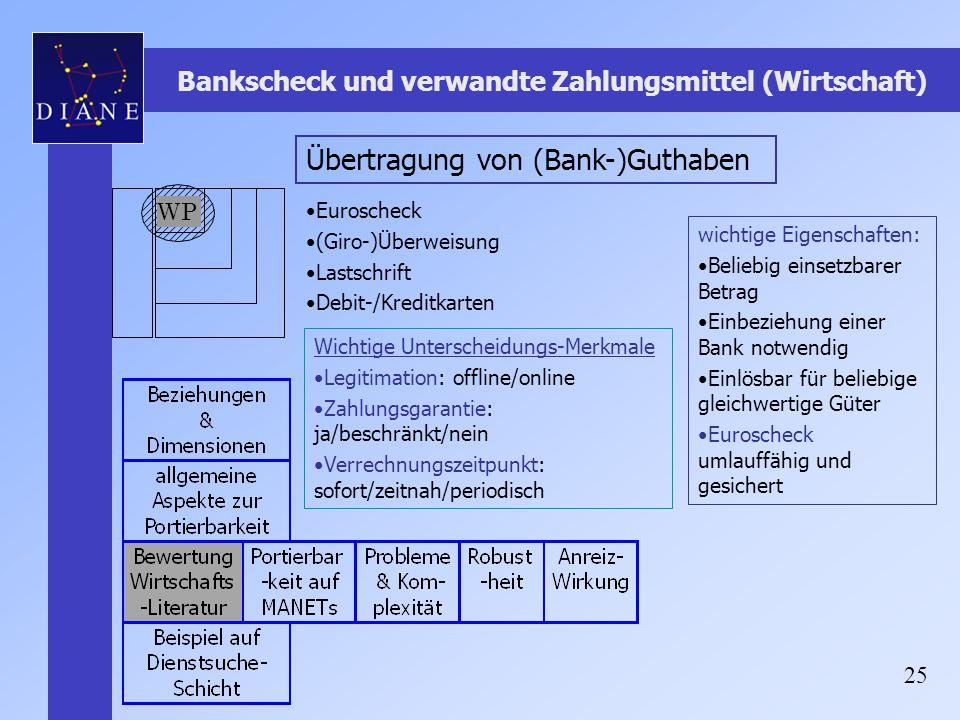 Bankscheck und verwandte Zahlungsmittel (Wirtschaft)