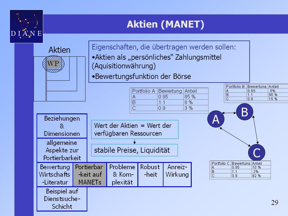 B A C Aktien (MANET) Aktien