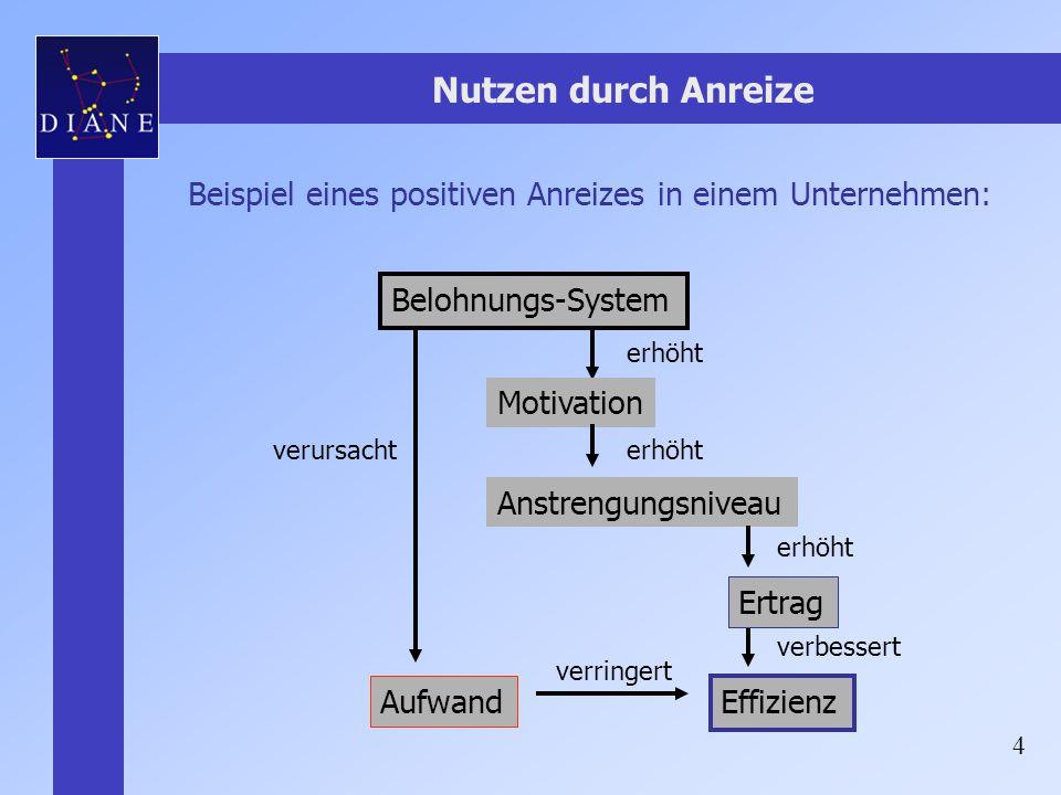 Nutzen durch Anreize Beispiel eines positiven Anreizes in einem Unternehmen: Belohnungs-System. erhöht.