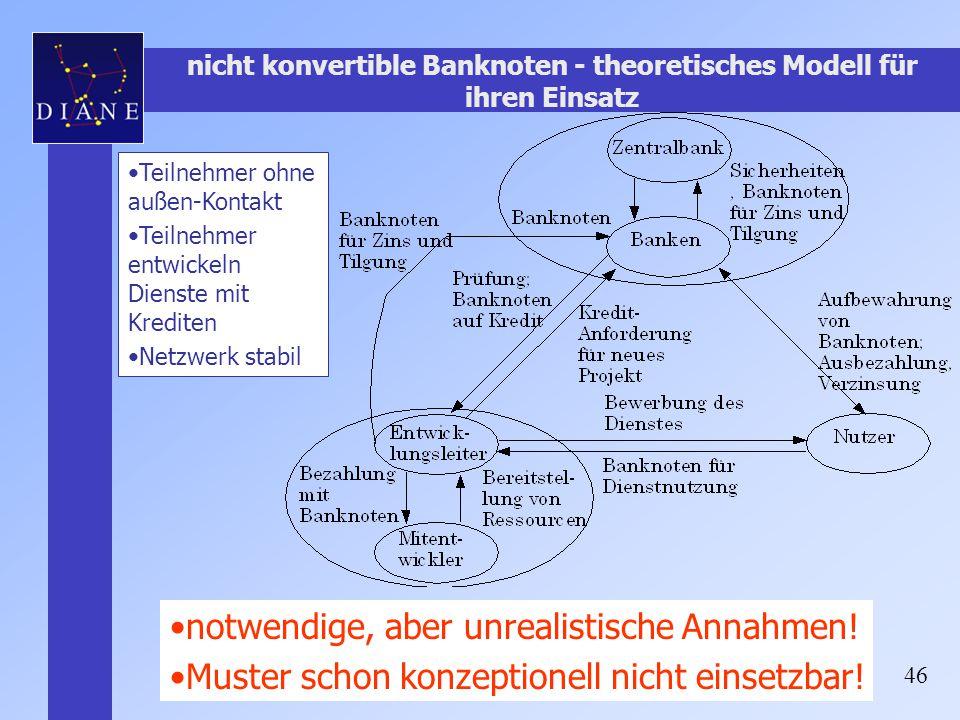 nicht konvertible Banknoten - theoretisches Modell für ihren Einsatz