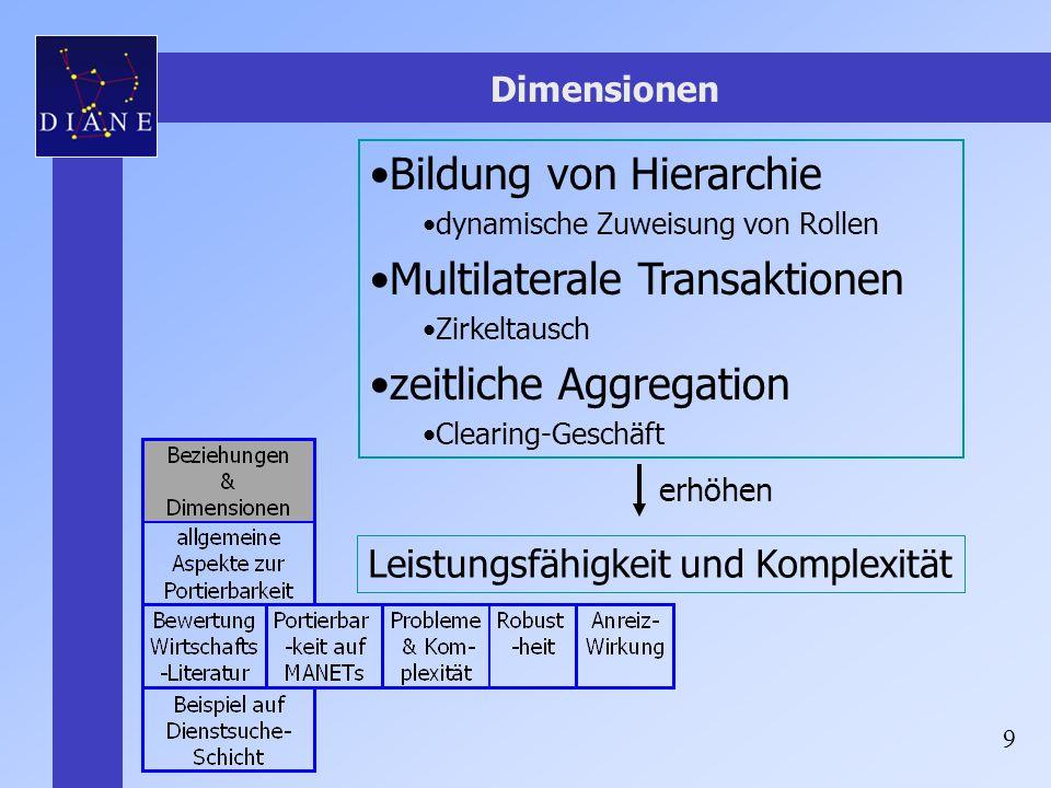 Bildung von Hierarchie Multilaterale Transaktionen
