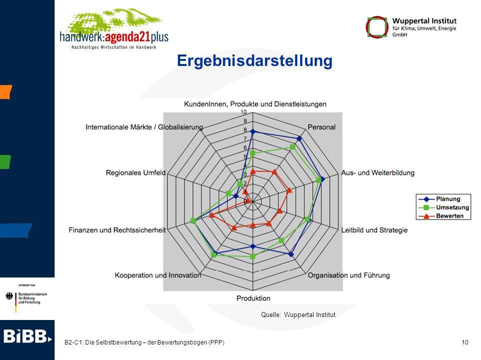 B2-C1: Die Selbstbewertung – der Bewertungsbogen (PPP)