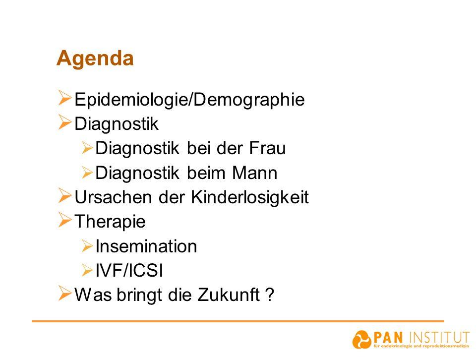 Agenda Epidemiologie/Demographie Diagnostik Diagnostik bei der Frau