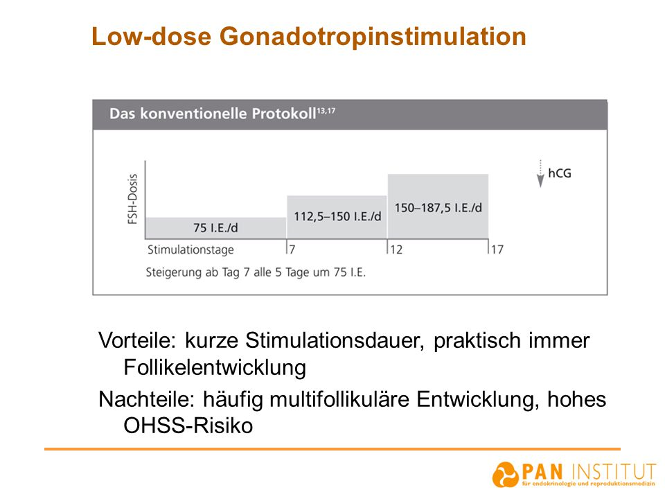 Low-dose Gonadotropinstimulation