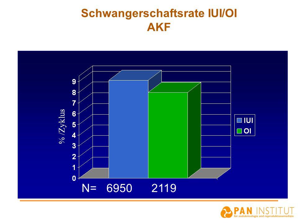 Schwangerschaftsrate IUI/OI AKF