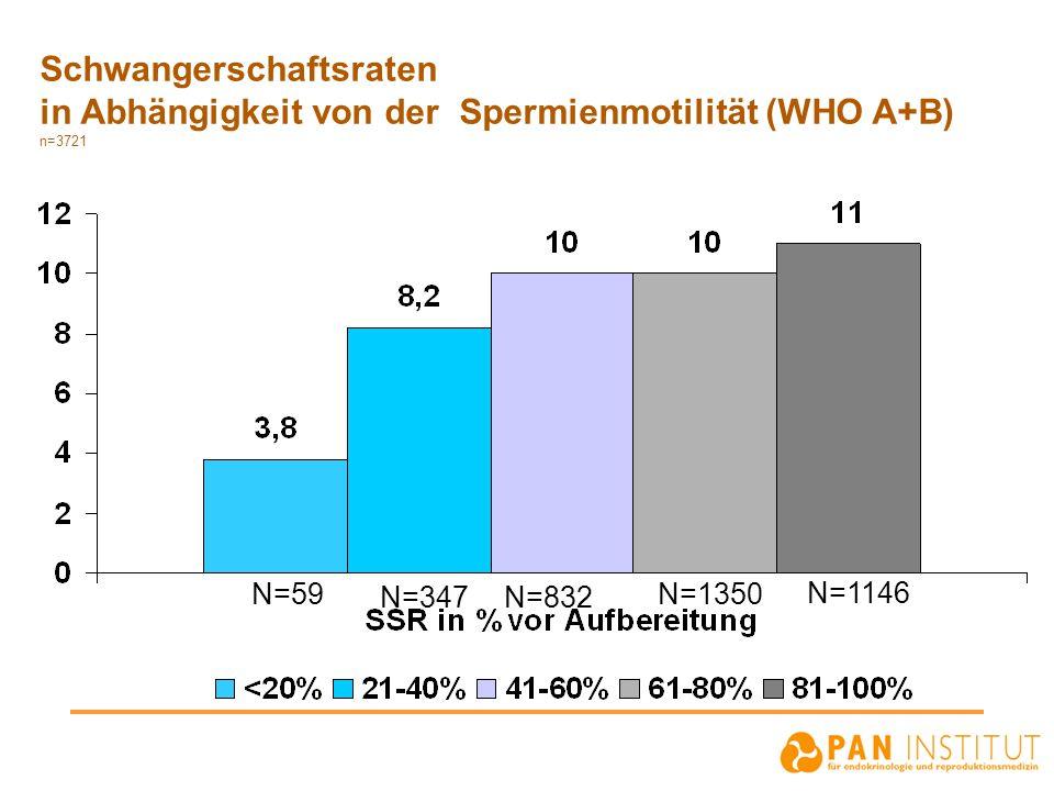 Schwangerschaftsraten in Abhängigkeit von der Spermienmotilität (WHO A+B) n=3721