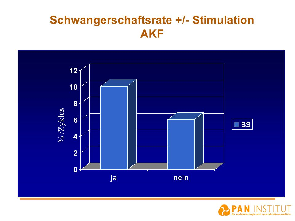 Schwangerschaftsrate +/- Stimulation AKF