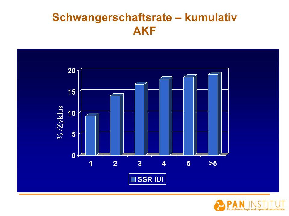 Schwangerschaftsrate – kumulativ AKF