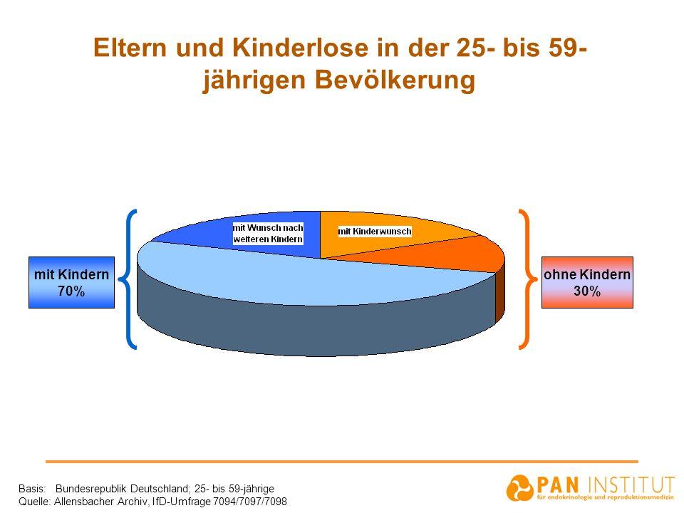 Eltern und Kinderlose in der 25- bis 59-jährigen Bevölkerung