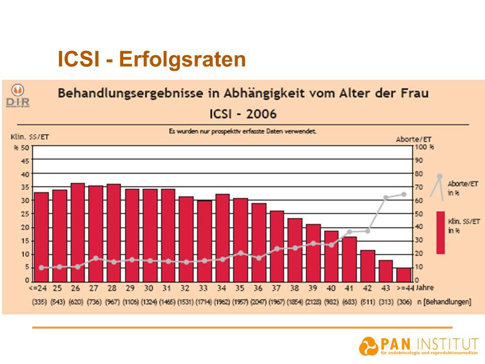 ICSI - Erfolgsraten
