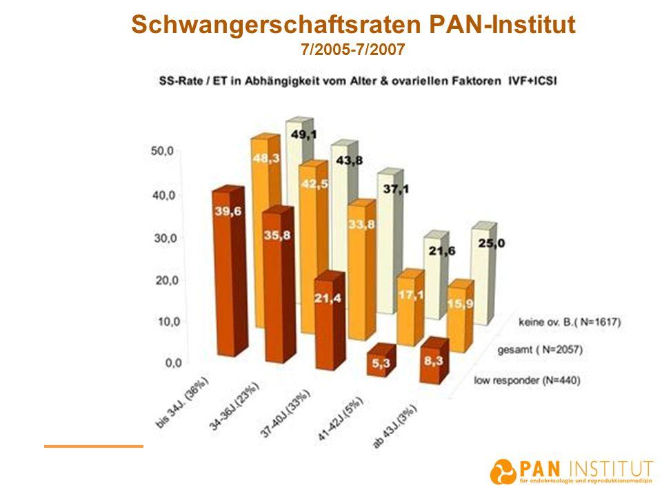 Schwangerschaftsraten PAN-Institut 7/2005-7/2007