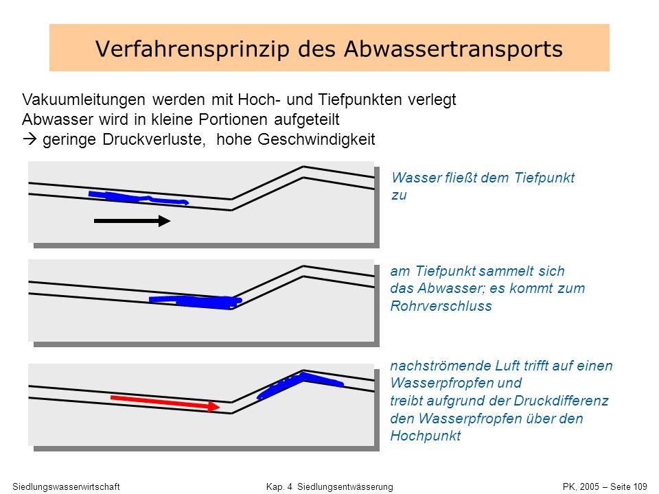 Verfahrensprinzip des Abwassertransports