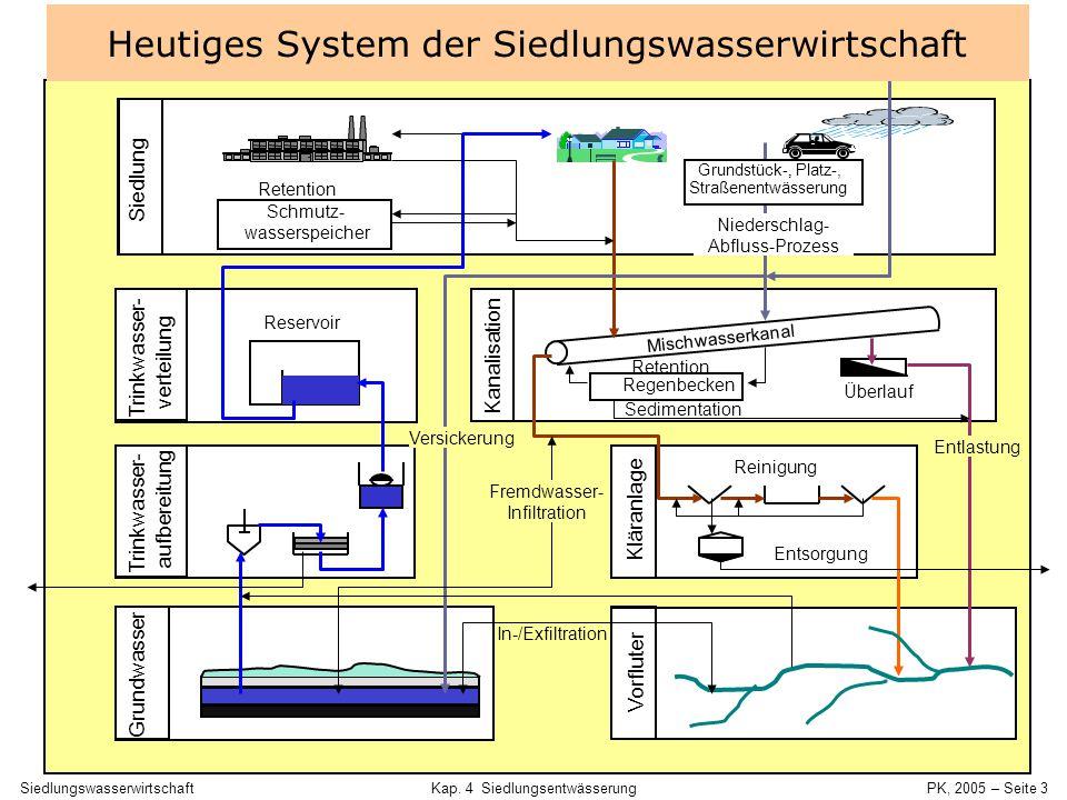 Heutiges System der Siedlungswasserwirtschaft