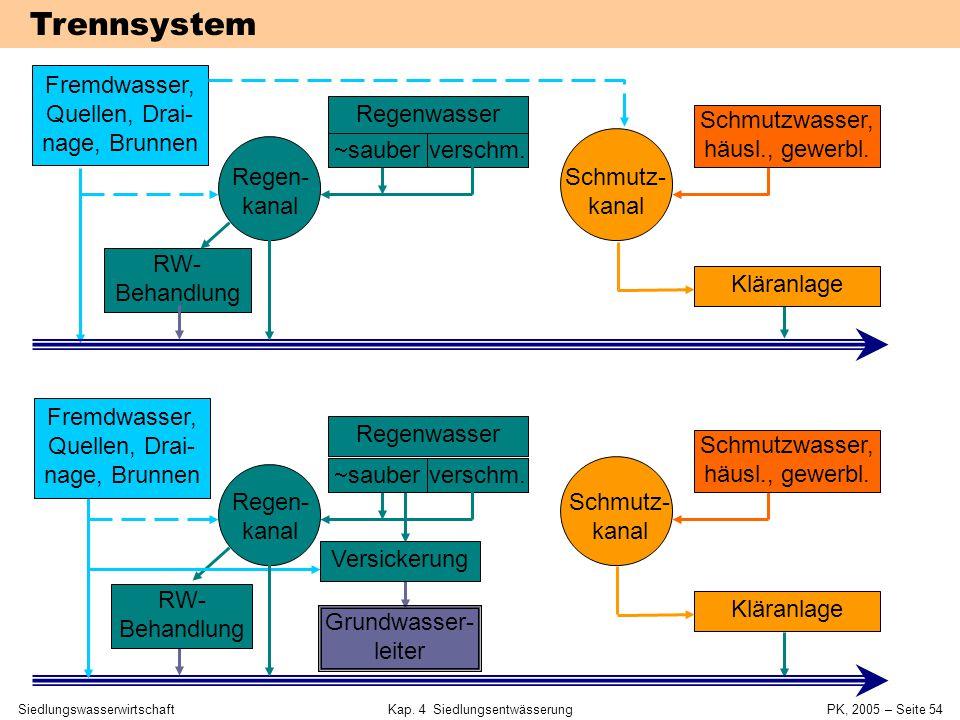 Trennsystem Fremdwasser, Quellen, Drai-nage, Brunnen Regenwasser