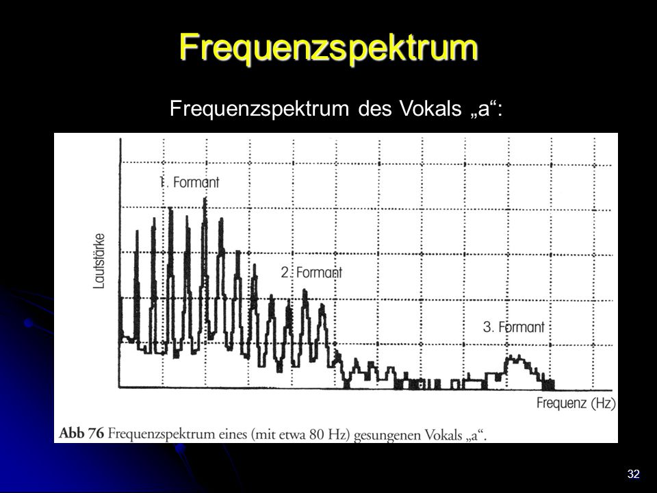 """Frequenzspektrum des Vokals """"a :"""