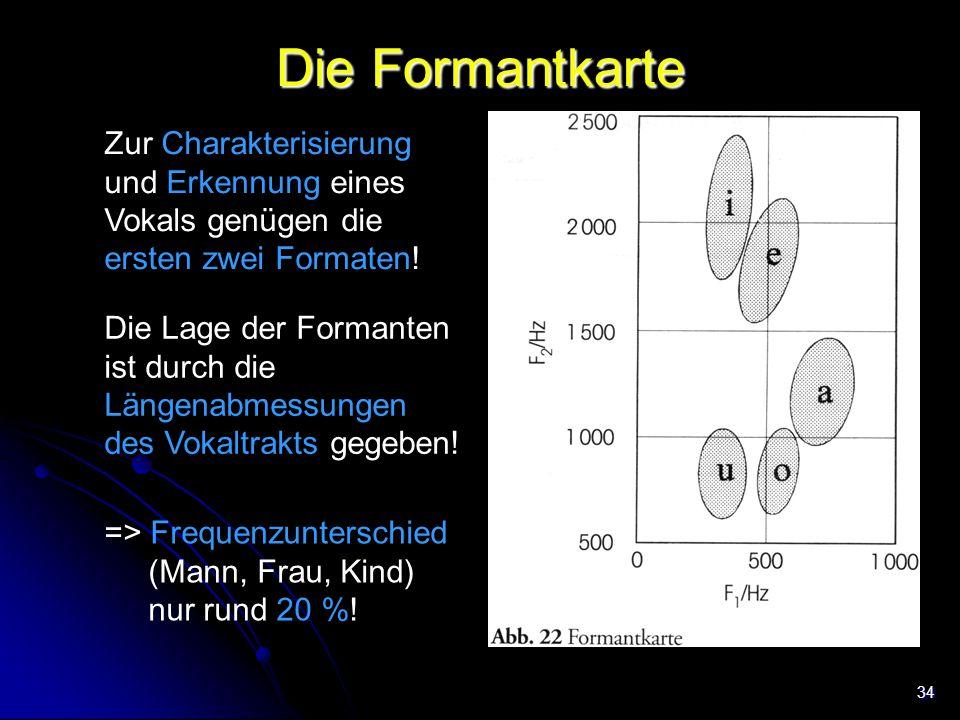 Die Formantkarte Zur Charakterisierung und Erkennung eines Vokals genügen die ersten zwei Formaten!