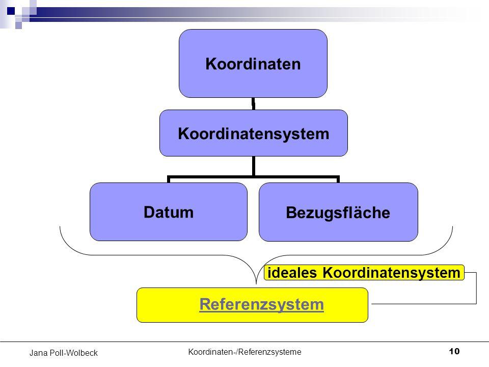 ideales Koordinatensystem
