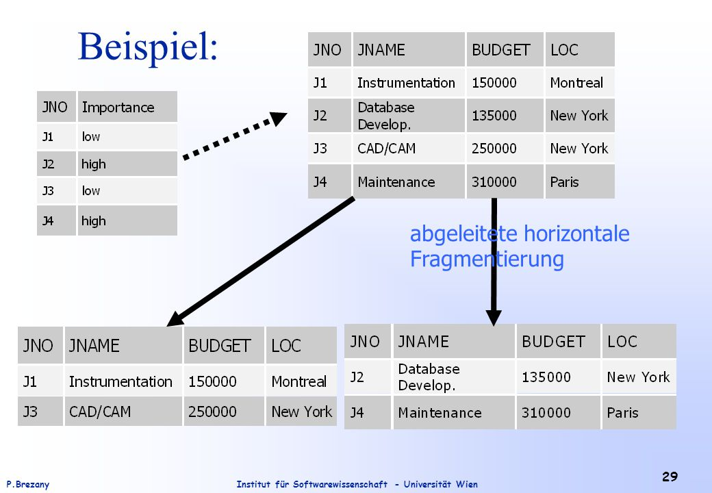 Beispiel: abgeleitete horizontale Fragmentierung