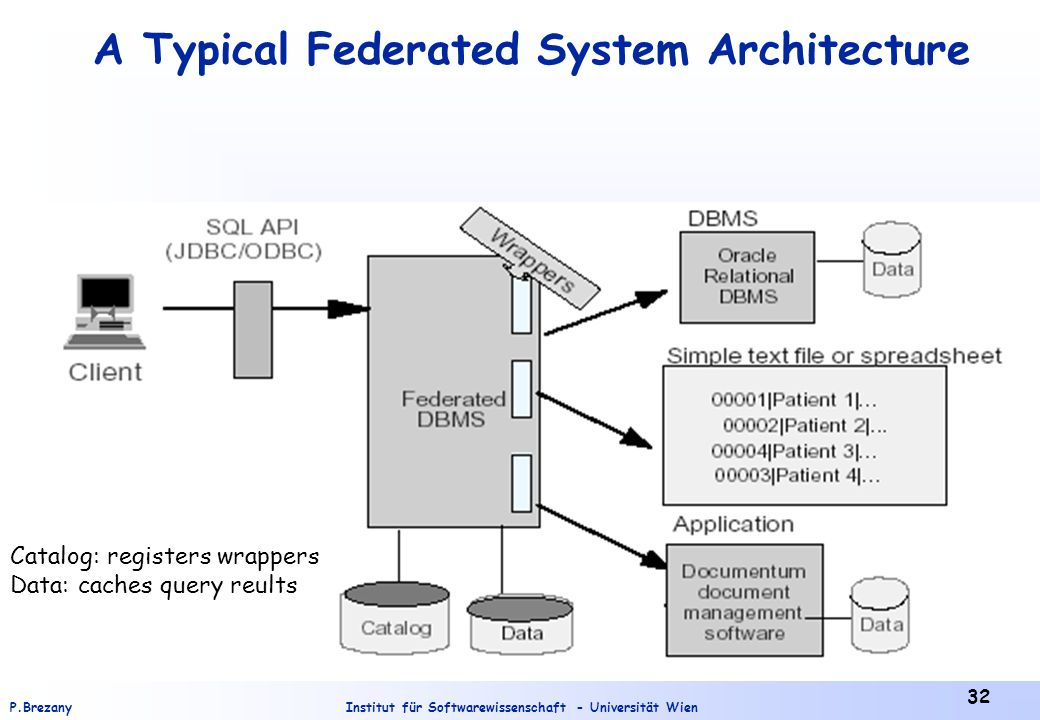 A Typical Federated System Architecture
