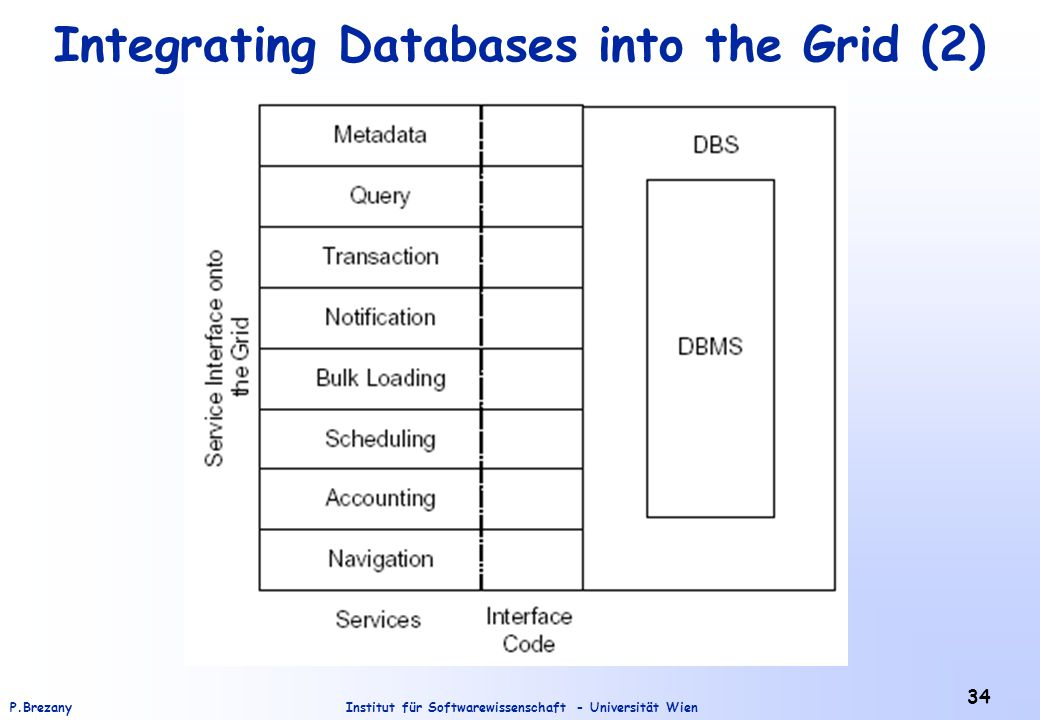 Integrating Databases into the Grid (2)