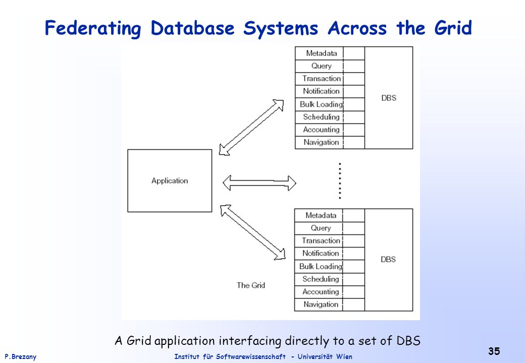 Federating Database Systems Across the Grid