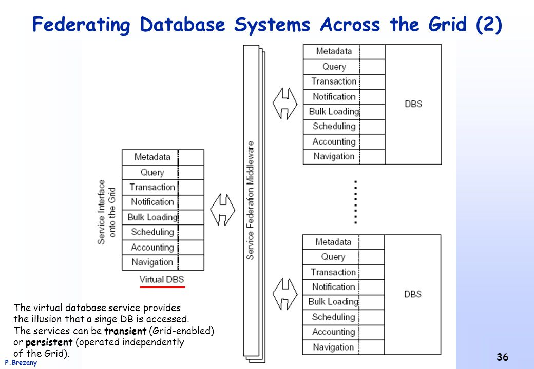 Federating Database Systems Across the Grid (2)